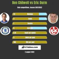 Ben Chilwell vs Eric Durm h2h player stats
