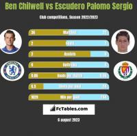 Ben Chilwell vs Escudero Palomo Sergio h2h player stats