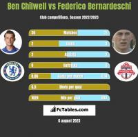Ben Chilwell vs Federico Bernardeschi h2h player stats