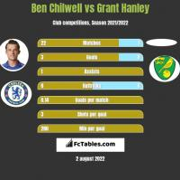 Ben Chilwell vs Grant Hanley h2h player stats