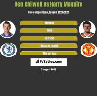 Ben Chilwell vs Harry Maguire h2h player stats