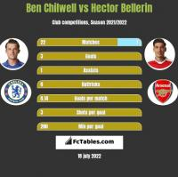 Ben Chilwell vs Hector Bellerin h2h player stats