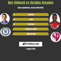 Ben Chilwell vs Ibrahim Amadou h2h player stats