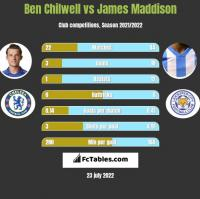 Ben Chilwell vs James Maddison h2h player stats