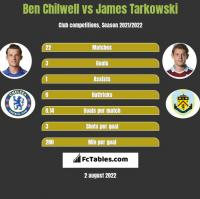 Ben Chilwell vs James Tarkowski h2h player stats