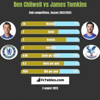 Ben Chilwell vs James Tomkins h2h player stats