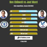 Ben Chilwell vs Joel Ward h2h player stats
