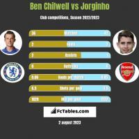 Ben Chilwell vs Jorginho h2h player stats