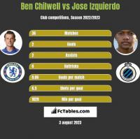 Ben Chilwell vs Jose Izquierdo h2h player stats