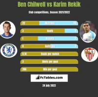 Ben Chilwell vs Karim Rekik h2h player stats