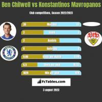 Ben Chilwell vs Konstantinos Mavropanos h2h player stats