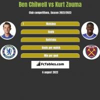 Ben Chilwell vs Kurt Zouma h2h player stats