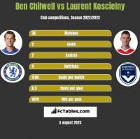 Ben Chilwell vs Laurent Koscielny h2h player stats