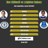 Ben Chilwell vs Leighton Baines h2h player stats