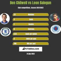 Ben Chilwell vs Leon Balogun h2h player stats