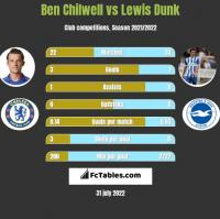Ben Chilwell vs Lewis Dunk h2h player stats