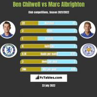 Ben Chilwell vs Marc Albrighton h2h player stats