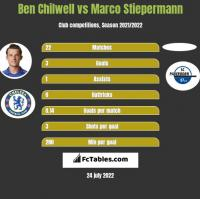 Ben Chilwell vs Marco Stiepermann h2h player stats