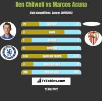 Ben Chilwell vs Marcos Acuna h2h player stats
