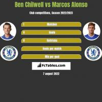 Ben Chilwell vs Marcos Alonso h2h player stats