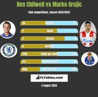 Ben Chilwell vs Marko Grujic h2h player stats