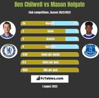 Ben Chilwell vs Mason Holgate h2h player stats