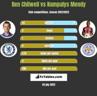 Ben Chilwell vs Nampalys Mendy h2h player stats