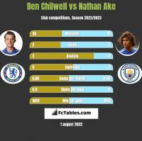 Ben Chilwell vs Nathan Ake h2h player stats
