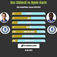 Ben Chilwell vs Ngolo Kante h2h player stats