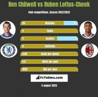 Ben Chilwell vs Ruben Loftus-Cheek h2h player stats
