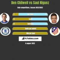 Ben Chilwell vs Saul Niguez h2h player stats