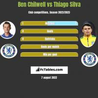 Ben Chilwell vs Thiago Silva h2h player stats