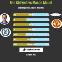 Ben Chilwell vs Mason Mount h2h player stats