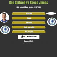 Ben Chilwell vs Reece James h2h player stats