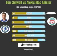 Ben Chilwell vs Alexis Mac Allister h2h player stats