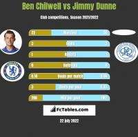 Ben Chilwell vs Jimmy Dunne h2h player stats