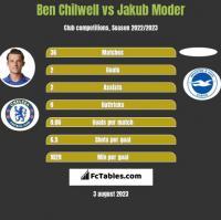 Ben Chilwell vs Jakub Moder h2h player stats