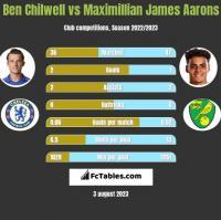 Ben Chilwell vs Maximillian James Aarons h2h player stats