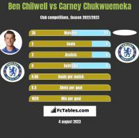 Ben Chilwell vs Carney Chukwuemeka h2h player stats