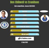 Ben Chilwell vs Evanilson h2h player stats