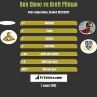 Ben Close vs Brett Pitman h2h player stats