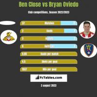 Ben Close vs Bryan Oviedo h2h player stats