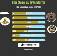 Ben Close vs Bryn Morris h2h player stats