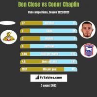 Ben Close vs Conor Chaplin h2h player stats