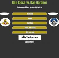 Ben Close vs Dan Gardner h2h player stats
