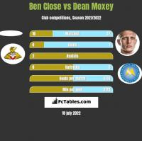 Ben Close vs Dean Moxey h2h player stats