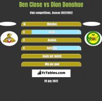 Ben Close vs Dion Donohue h2h player stats