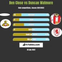 Ben Close vs Duncan Watmore h2h player stats