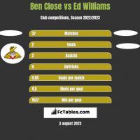 Ben Close vs Ed Williams h2h player stats