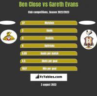 Ben Close vs Gareth Evans h2h player stats